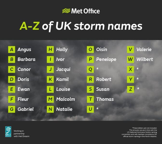 Lista nazw, które będą nadawane sztormom od września 2016 roku
