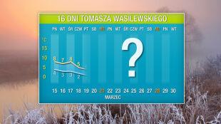 Pogoda na 16 dni: wyż odetnie Polskę od ciepła