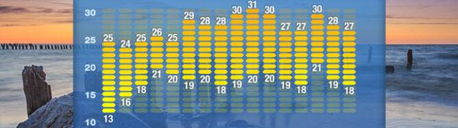 Prognoza pogody na 16 dni: upały po 8 czerwca. Na północy zdecydowanie chłodniej