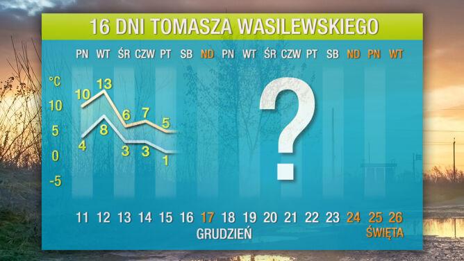Prognoza na 16 dni: <br />najpierw uderzenie ciepła z południa